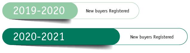 New Buyer Interest 156% Year on Year